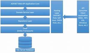 Asp Net Mvc Architecture Diagram