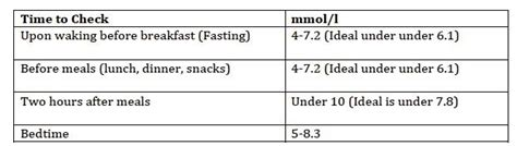 blood sugar level  high