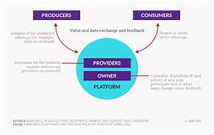 Can You Mix And Match Your Way To A Platform Business Model