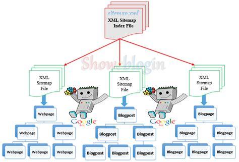 How Submit Blogger Xml Sitemaps Google Webmaster