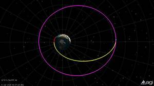 How To Get A Satellite To Geostationary Orbit