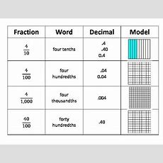 Tenths Hundredths And Thousandths Common Core Math By Terria Phillips