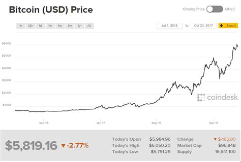 We help you find the latest bitcoin price, ethereum price, eos price along with the top 20 cryptocurrency prices by market cap. Will Bitcoin reach US$10k benchmark by 2018? - USA Daily ...