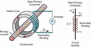 Current Transformer Basics And The Current Transformer