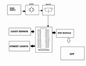 Iot Streetlight Controller System