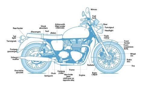 Motorcycle Diagram Motointro Cafe Racer Philippines