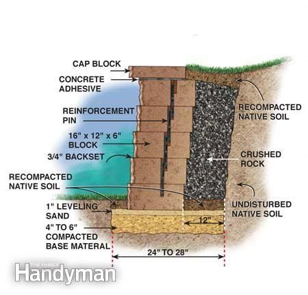 how to build retaining wall how to build a concrete block retaining wall the family handyman