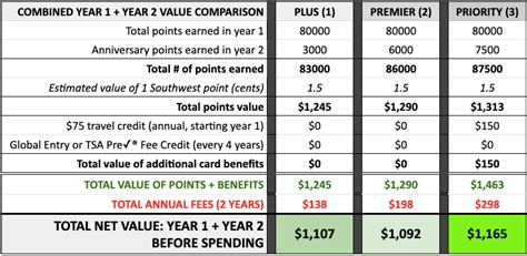 This card offers more perks for a higher annual fee. Which Southwest Credit Card Offers the Most Value in 2020? - travelhelix
