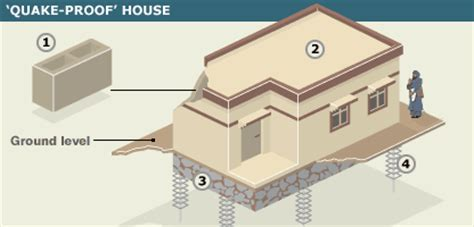 earthquake proof building design geographyalltheway individuals and societies age 11
