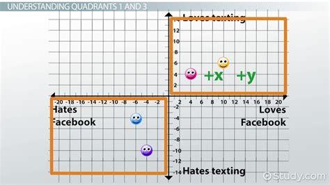 Graph Quadrants Examples & Definition  Video & Lesson Transcript Studycom