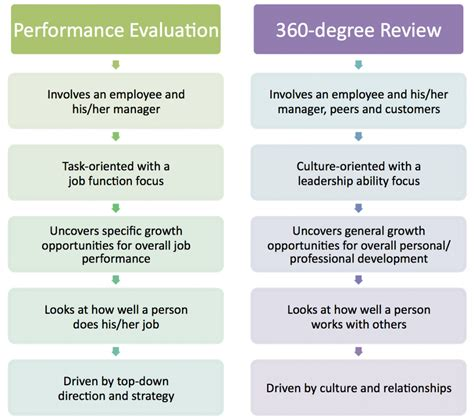 360 Performance Evaluation Template by 9 Best Photos Of 360 Performance Review Sles 360