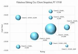 How To Use Bubble Charts To Get A Snapshot Of Your Clients
