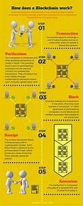 Infographics Simplifying Many Blockchain Concepts ...