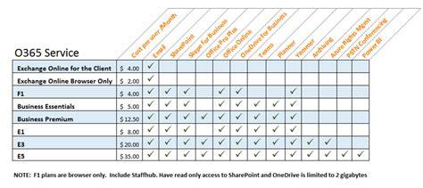 Office 365 License Comparison by Microsoft Office 365 E1 Vs Business Essentials Plan