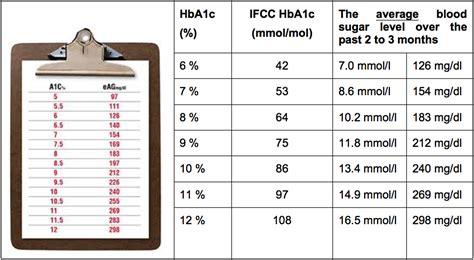 chart  hbac diabetes