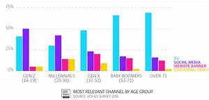Survey Says  The Best Place To Advertise To Millennials
