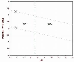 Aluminum Pourbaix Diagram