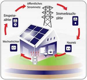 Photovoltaikanlage Berechnen : photovoltaik stromz hler ~ Themetempest.com Abrechnung