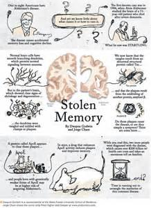 Alzheimer's Disease Cartoon
