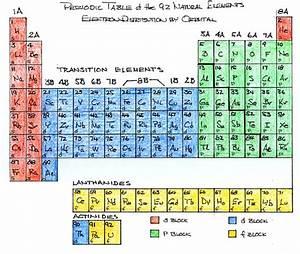 16 Periodic Table Dot Diagram  Table Dot Periodic Diagram
