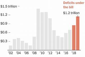 Federal Budget Deficit Projected to Top $1 Trillion in ...