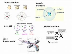 Atom Theories And Notation