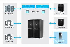Fujitsu Eternus Cs8000 And Quantum Scalar Libraries