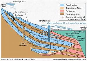 Artestian Water And Artesian Wells  From Usgs Water