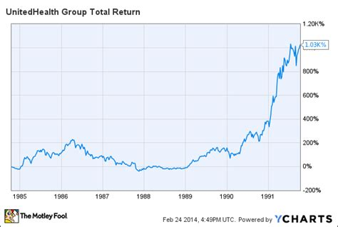 Here's What You Don't Know about UnitedHealth Group, Today ...