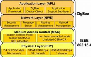 The Ieee 802 15 4  Zigbee Protocol Stack Architecture The Ieee