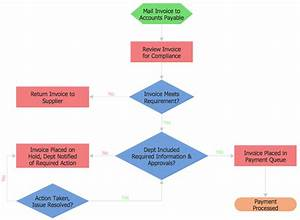 Processing Flow Chart