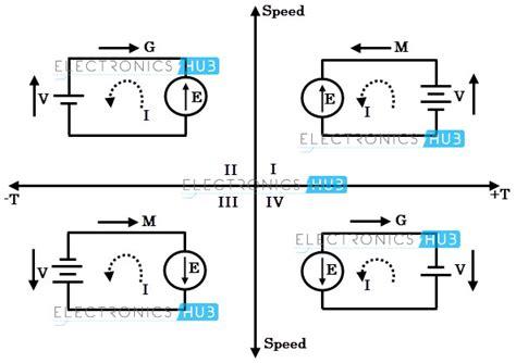 Four Quadrant Operations Of Dc Motor