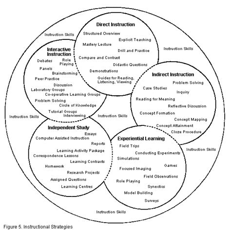 Teaching And Learning Resources  Instructional Approaches