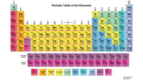 printable periodic tables  chemistry science notes