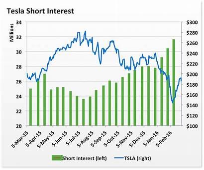 Squeeze Short Tesla Shorts Tsla