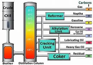 Oil Refinery Diagram