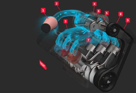 car tech guide how and turbochargers work wheels24