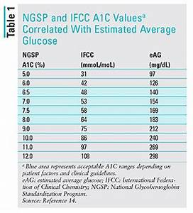 Diabetes Chart By Age Applying Recent A1c Recommendations In Clinical Practice