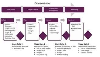 Project Governance Framework