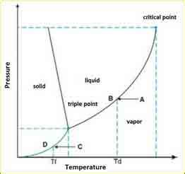 Phase Diagram For Potato by Drying Your Crop