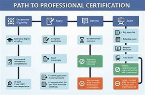 How To Certify