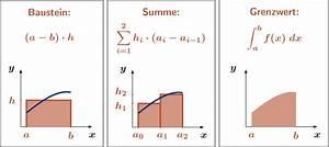 Fläche Unter Graph Berechnen : integrale grundidee und definition ~ Themetempest.com Abrechnung