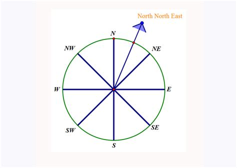 bearings and points of the compass