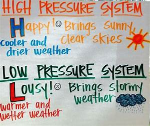 High And Low Air Pressure Systems Anchor Chart  With
