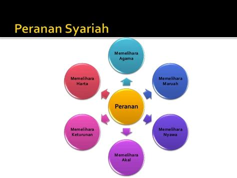 Etika Farmasi Dalam Islam prinsip syariah dan etika islam dalam sains teknologi dan