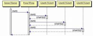 Using Quick Sequence Diagram Editor  Sdedit  In Your
