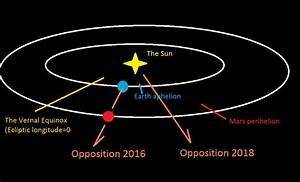 Into the Red: Our Complete Guide to Mars Opposition 2016 ...