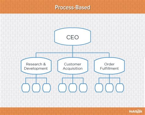 7 Types Of Organizational Structure & Whom They're Suited