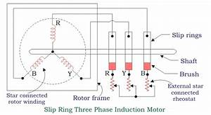 Slip Ring Three Phase Induction Motor In 2020