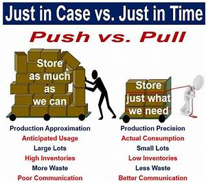 The Examples Of Just In Time JIT Inventory Processes